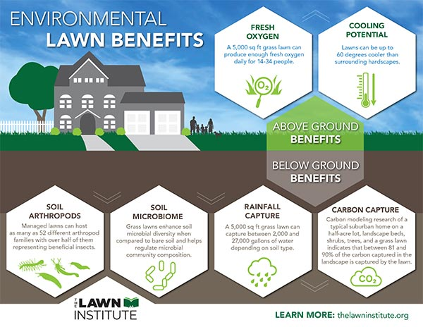 https://www.thelawninstitute.org/wp-content/uploads/2021/02/TLI-LawnBenefits-FINAL.jpg